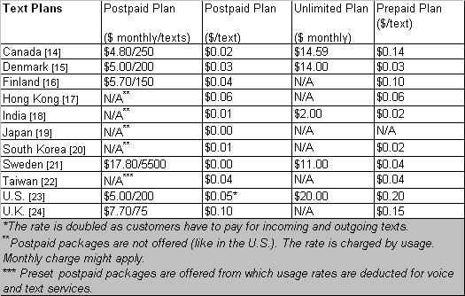 An International Comparison Of Cell Phone Plans And Prices