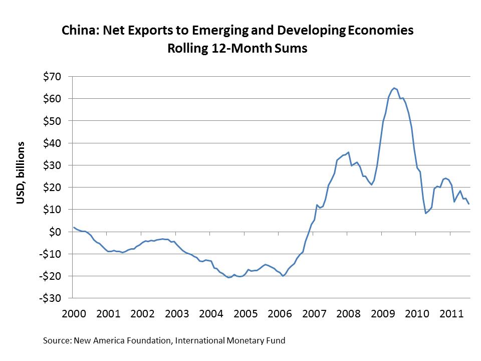 Explaining China's Falling Current Account Balance