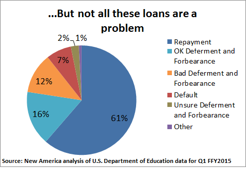 Confronting Education Debt >> A Closer Look At Student Loan Deferment And Forbearance