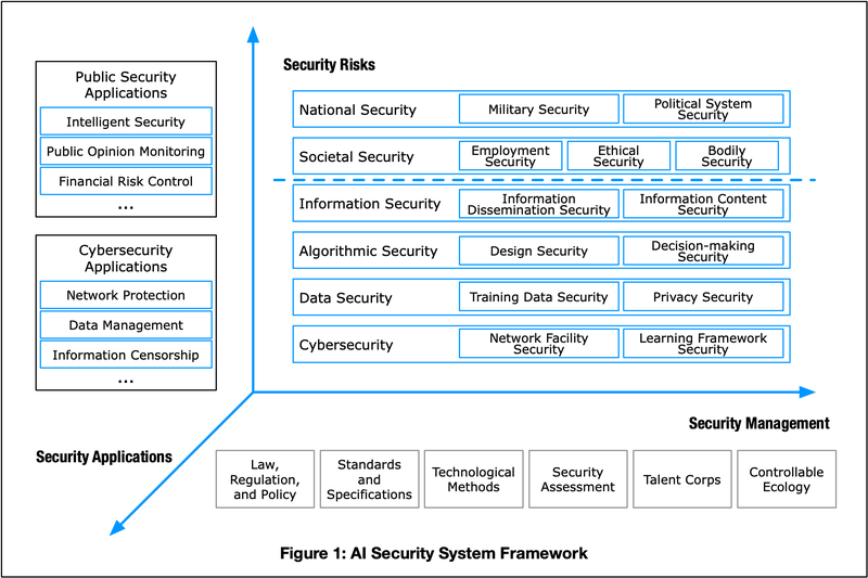 AI Security System Framework from Chinese CAICT White Paper