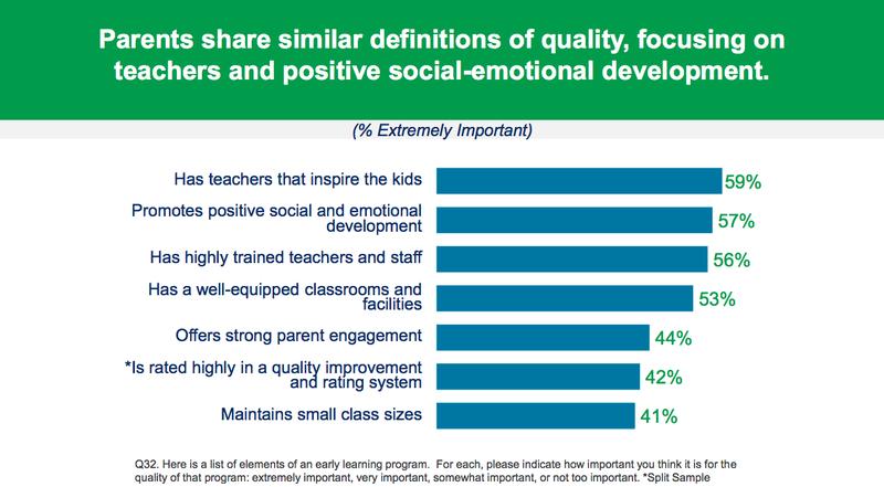 Attitudes Towards ECE Quality Among Parents and Educators