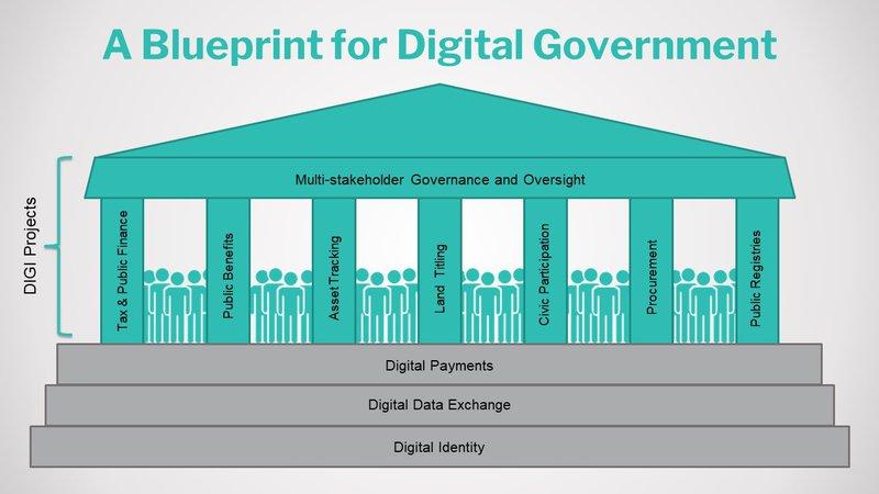Blueprint for Digital Government.jpg