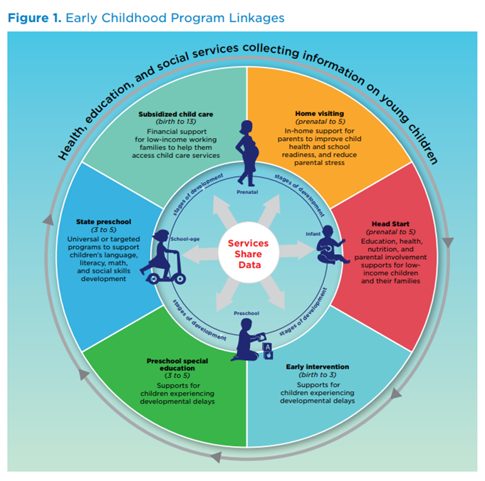 Early Childhood Data Collaborative Survey Points To Greater Need For