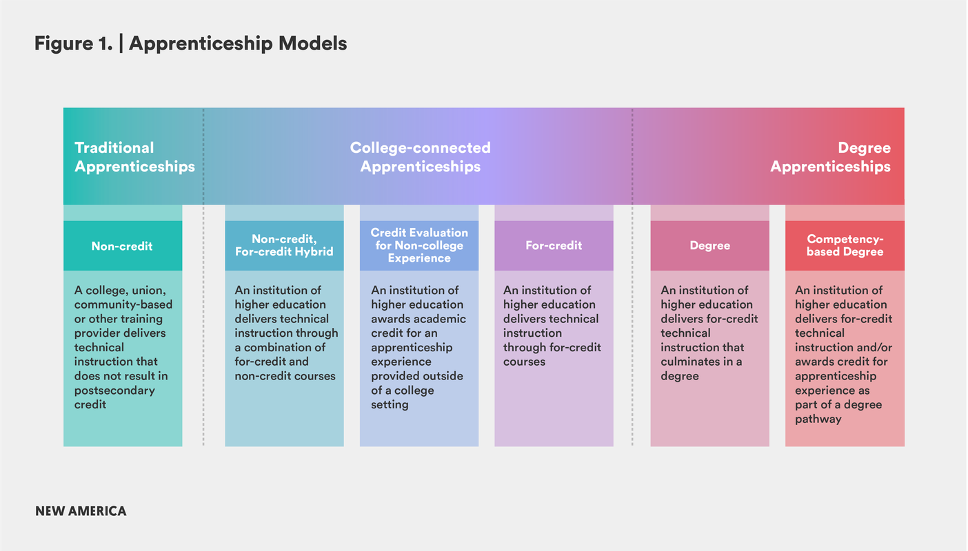 Creating Pathways To College Degrees Through Apprenticeships