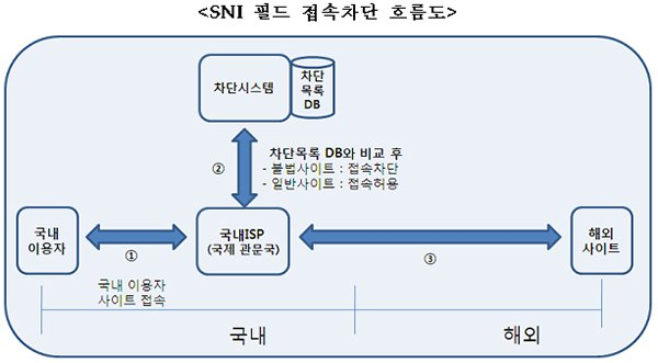 Analysis: South Korea's New Tool for Filtering Illegal