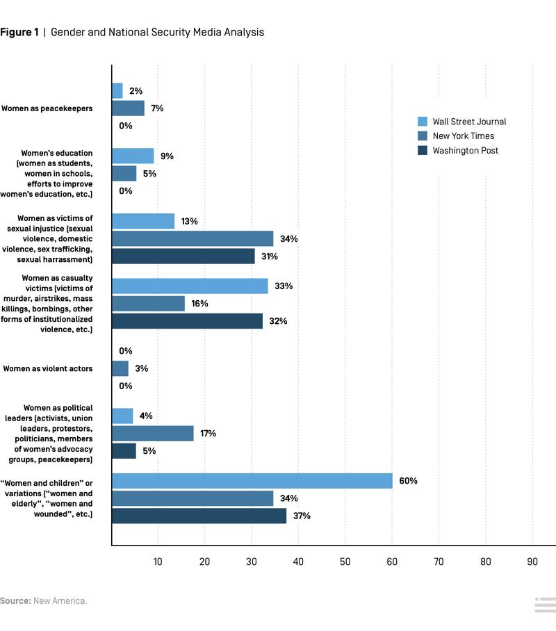 Media Analysis of Women in Conflict Zones