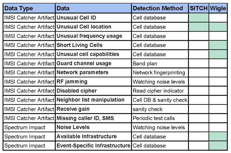 An Experiment in Detecting Cell Phone Surveillance