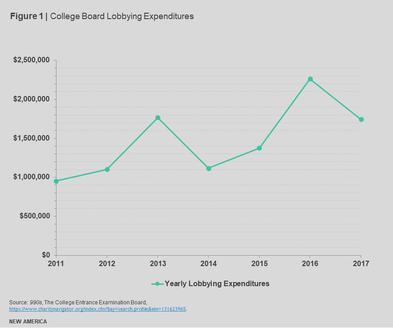 College Board Lobbying Expenditures 2011-2017