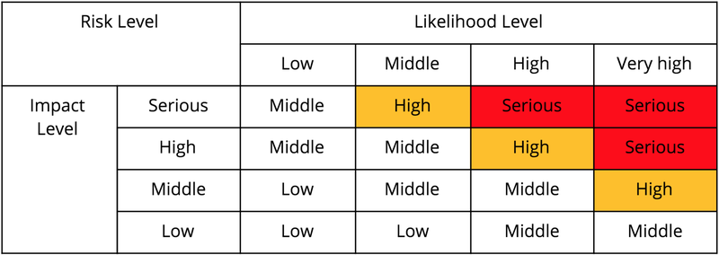 Risk Level Judgment Chart