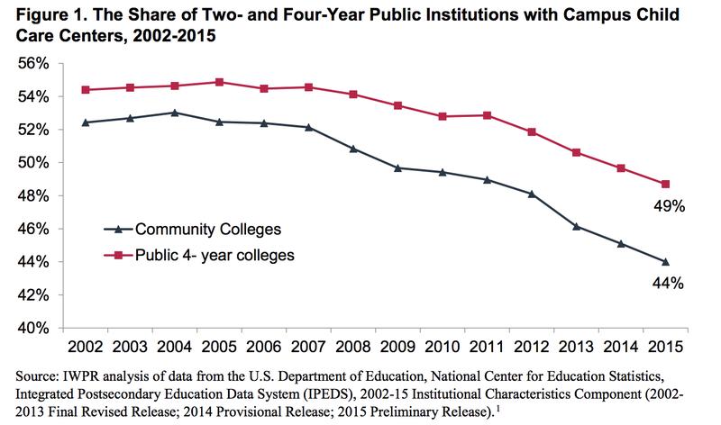 IWPR On-Campus Child Care Trends
