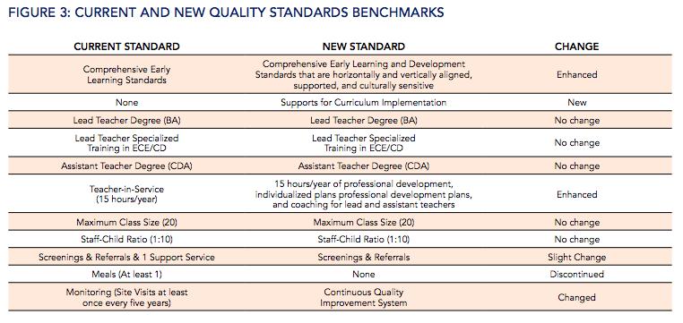 State of Preschool 2016 Benchmarks