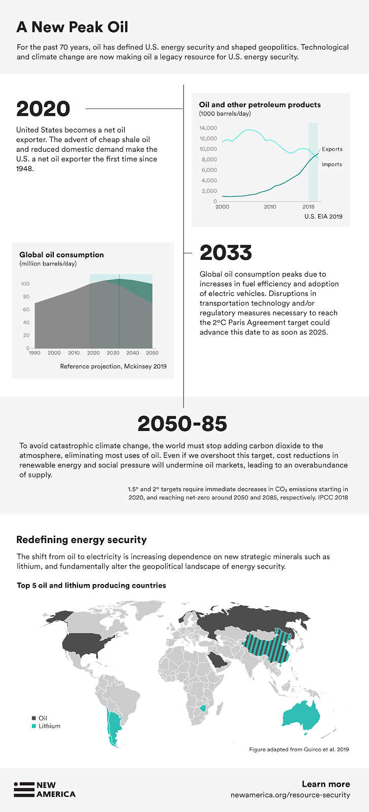 US Energy Security (infographics_blog1).png