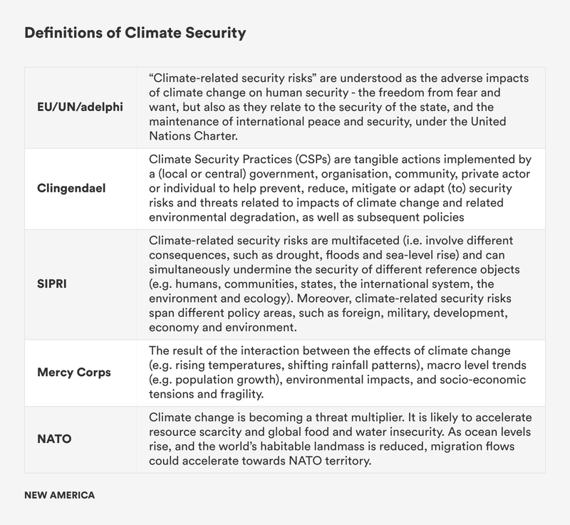 ZutKF-definitions-of-climate-security (33).png