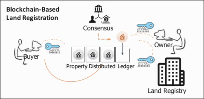 blockchain home