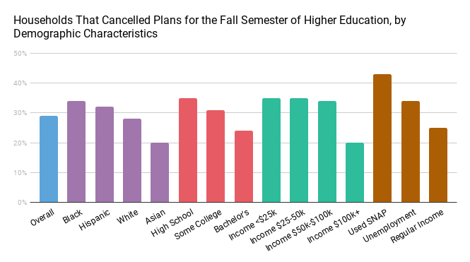 New Federal Survey Data Show The Pandemic Has Hit Would Be College Students Hard
