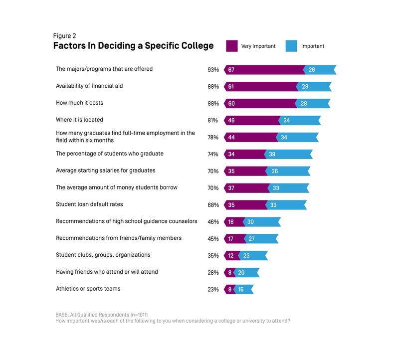 College Decisions Survey: Deciding To Go To College