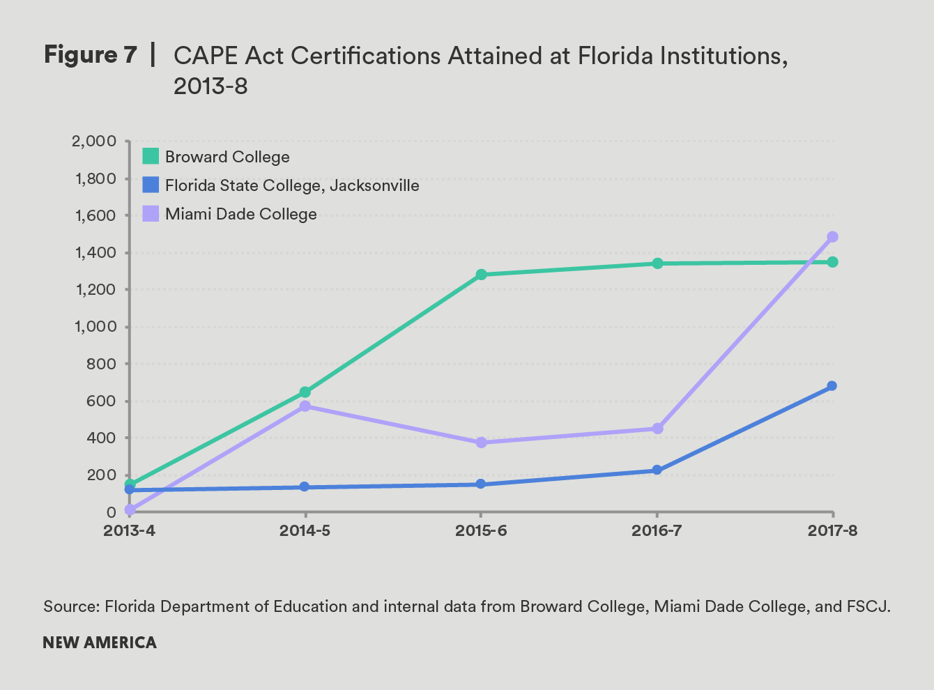 Building Better Degrees Using Industry Certifications How Broward