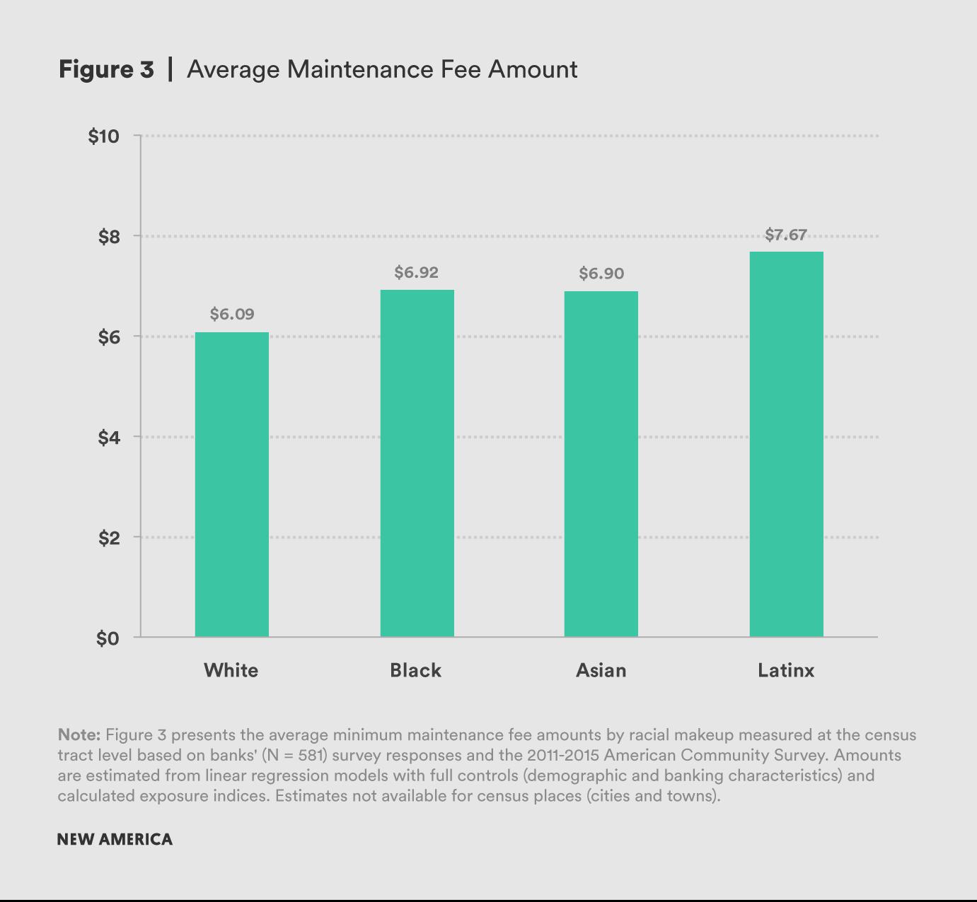 Average Maintenance Fee Amount