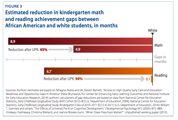 Nationwide High-Quality, Universal Pre-K Could Significantly Reduce ...