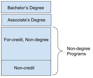 non degree.JPG