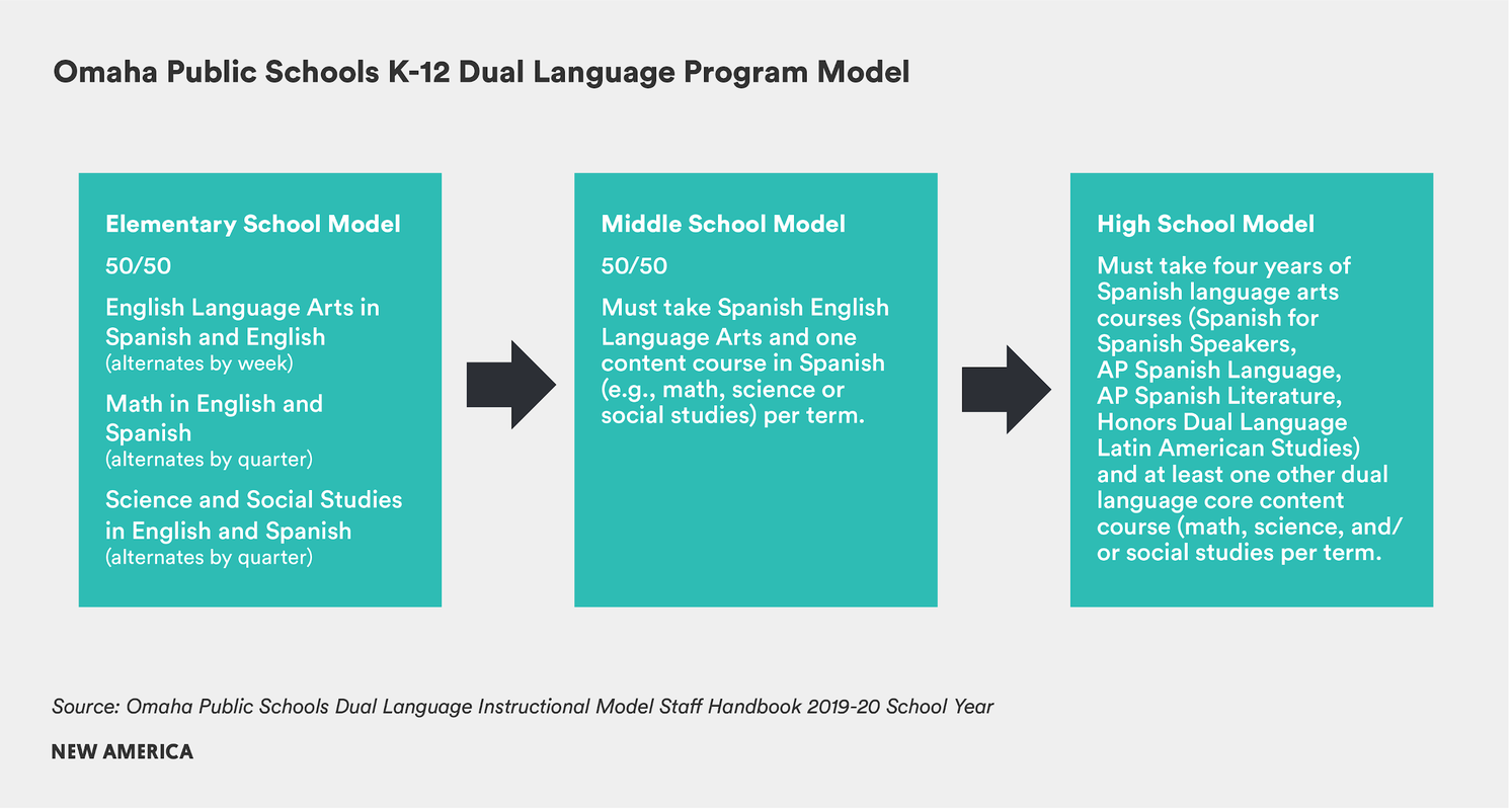 A K-12 Pathway to Bilingualism and Biliteracy in Omaha Public Schools