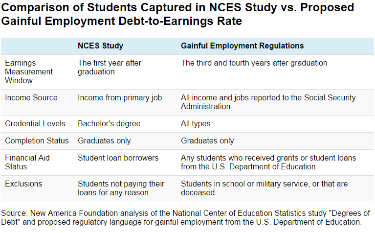 Comparison of Students Captured in NCES Study vs. Proposed Gainful Employment Debt-to-Earnings Rate