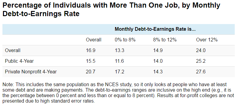 Percentage of Individuals with More Than One Job, by Monthly Debt-to-Earnings Rate