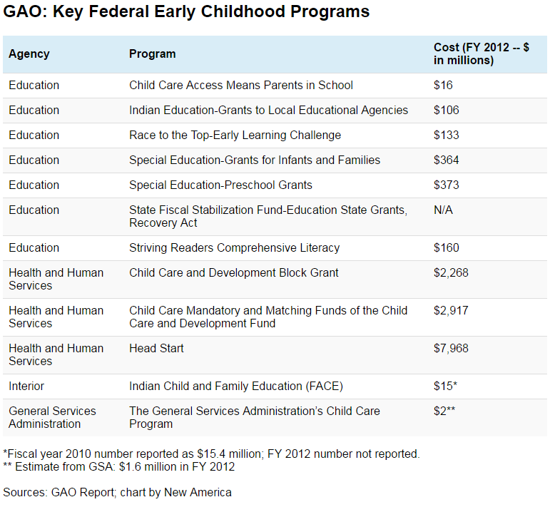 GAO: Key Federal Early Childhood Programs