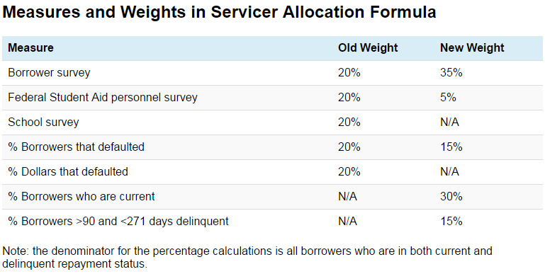 Measures and Weights in Servicer Allocation Formula