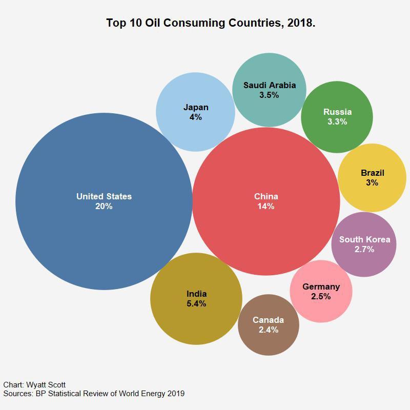 top10_oil_consumers_2018.jpg