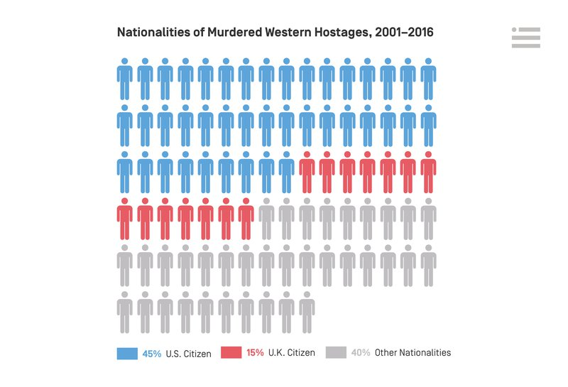 Nationalities of Murdered Western Hostages, 2001-2016